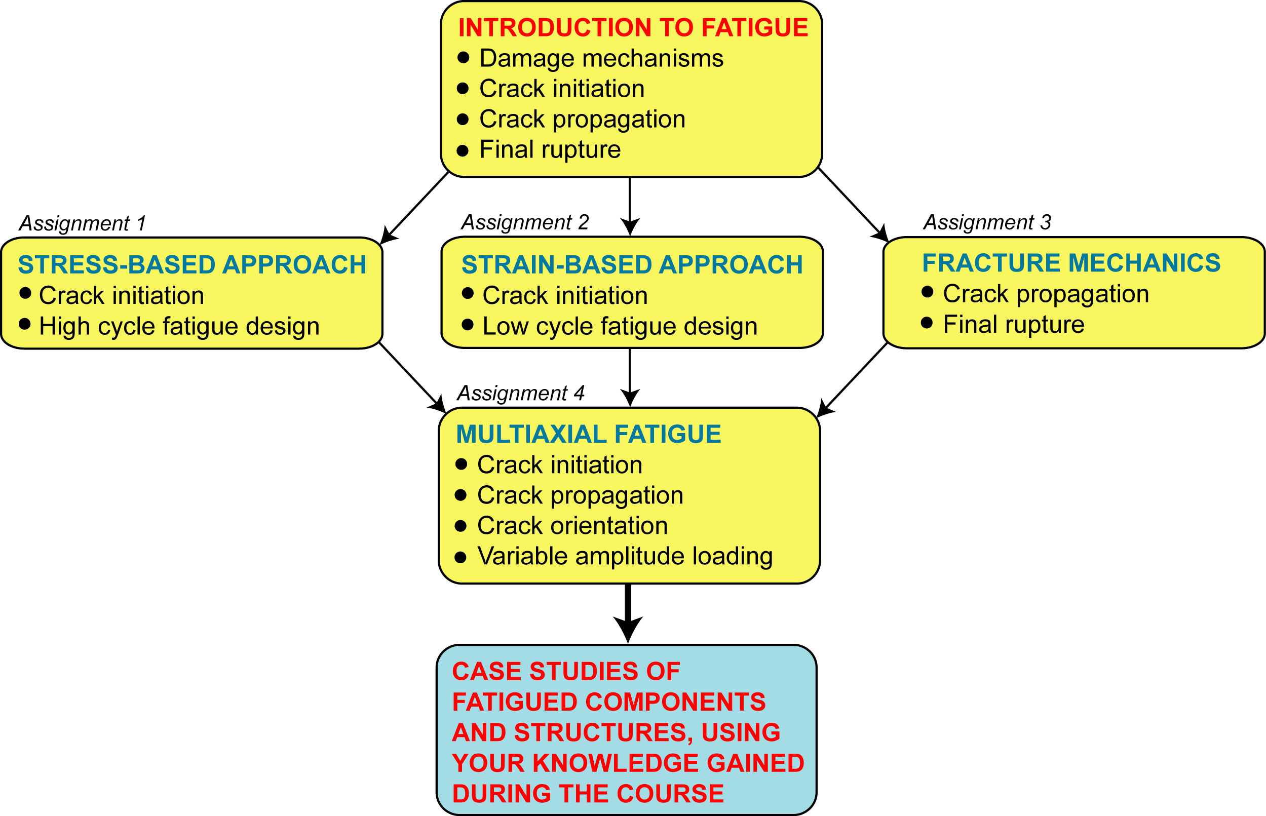 theories of fatigue football case study What are the key theories of fatigue, how does it develop throughout the course of a game in footballers and what are its implications on injury risk.